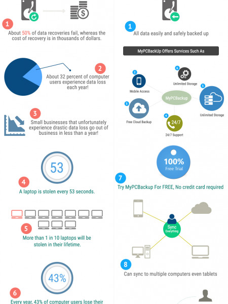 PC Backup Software Infographic