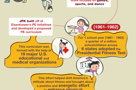 PE Takes Shape: Exploring School-Based Physical Education Infographic