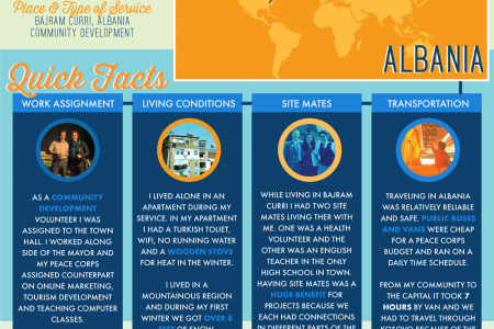 Peace Corps Infographic Infographic