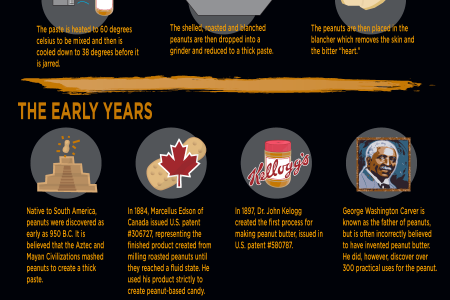 Peanut Butter Infographic