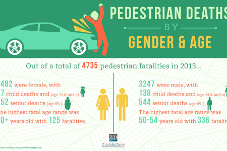 Pedestrian Deaths by Gender and Age Infographic