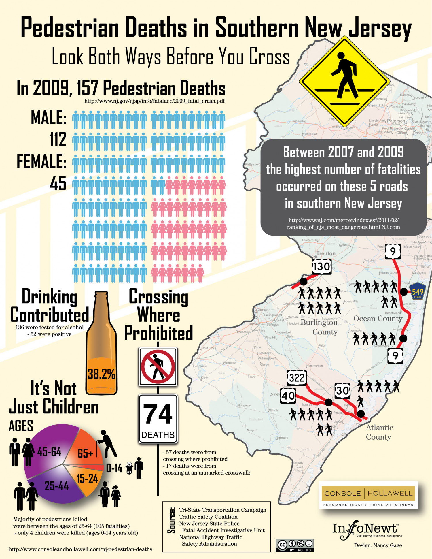 Pedestrian Deaths in Southern New Jersey Infographic