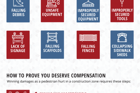 Pedestrians Hurt in Construction Accidents Infographic Infographic