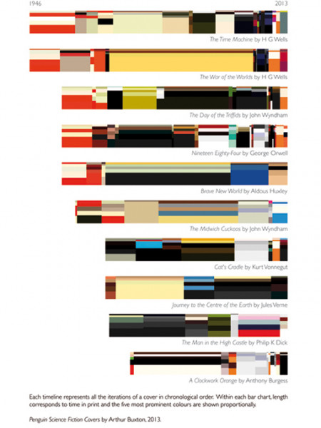 Penguin Science Fiction Covers Infographic