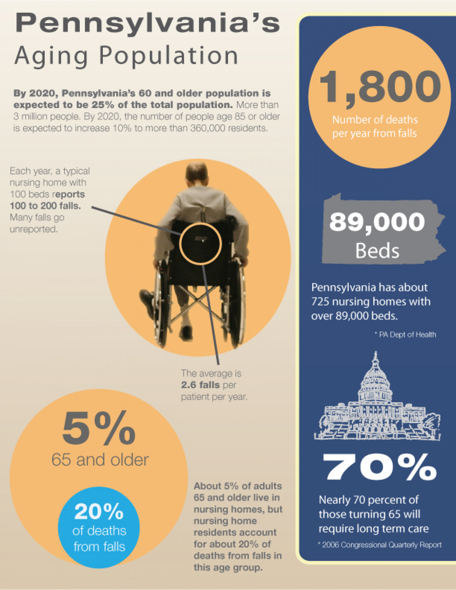 Pennsylvania's Aging Population Infographic