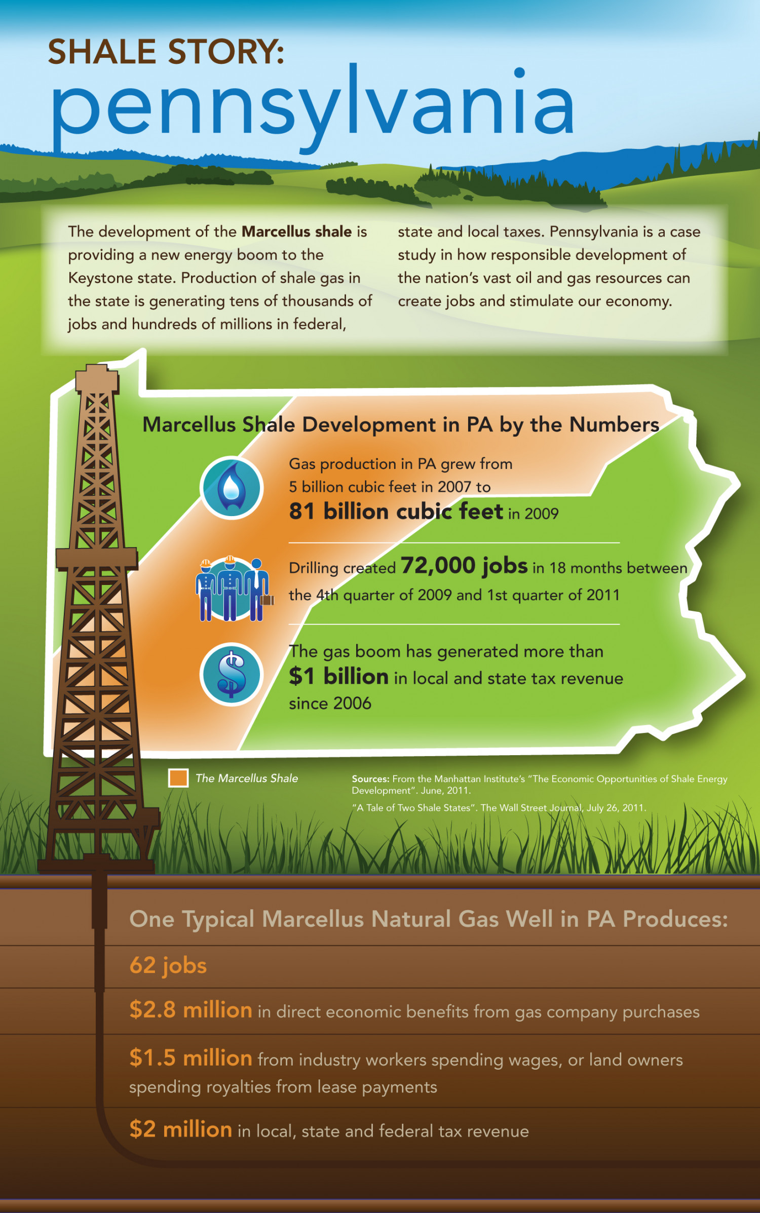 Pennsylvani's Marcellus Shale Story Infographic