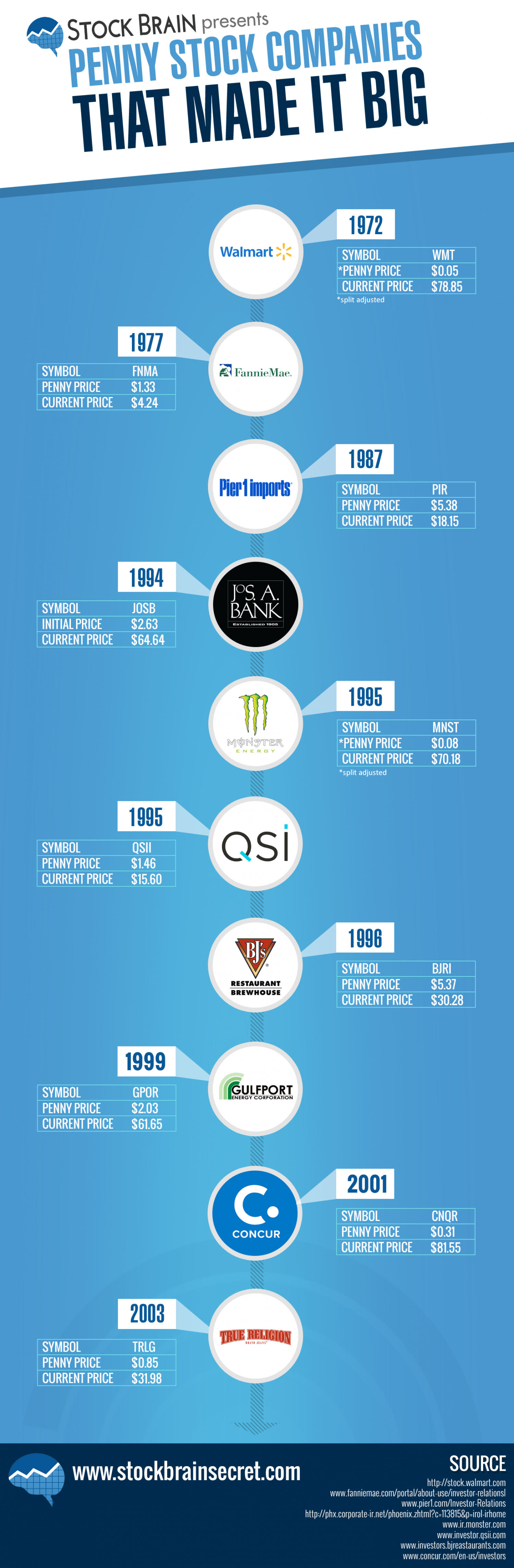 Penny Stock Companies that Made it Big Infographic