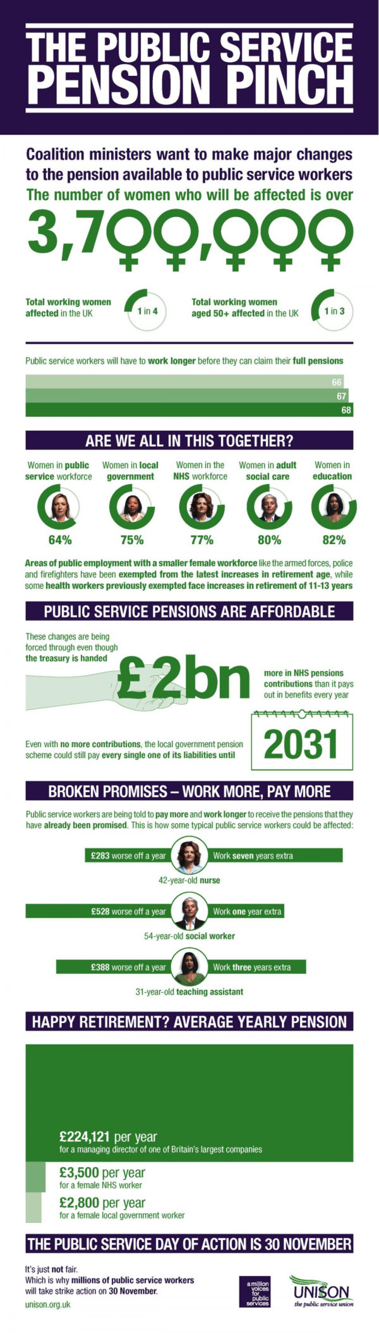 Pension Pinch Infographic