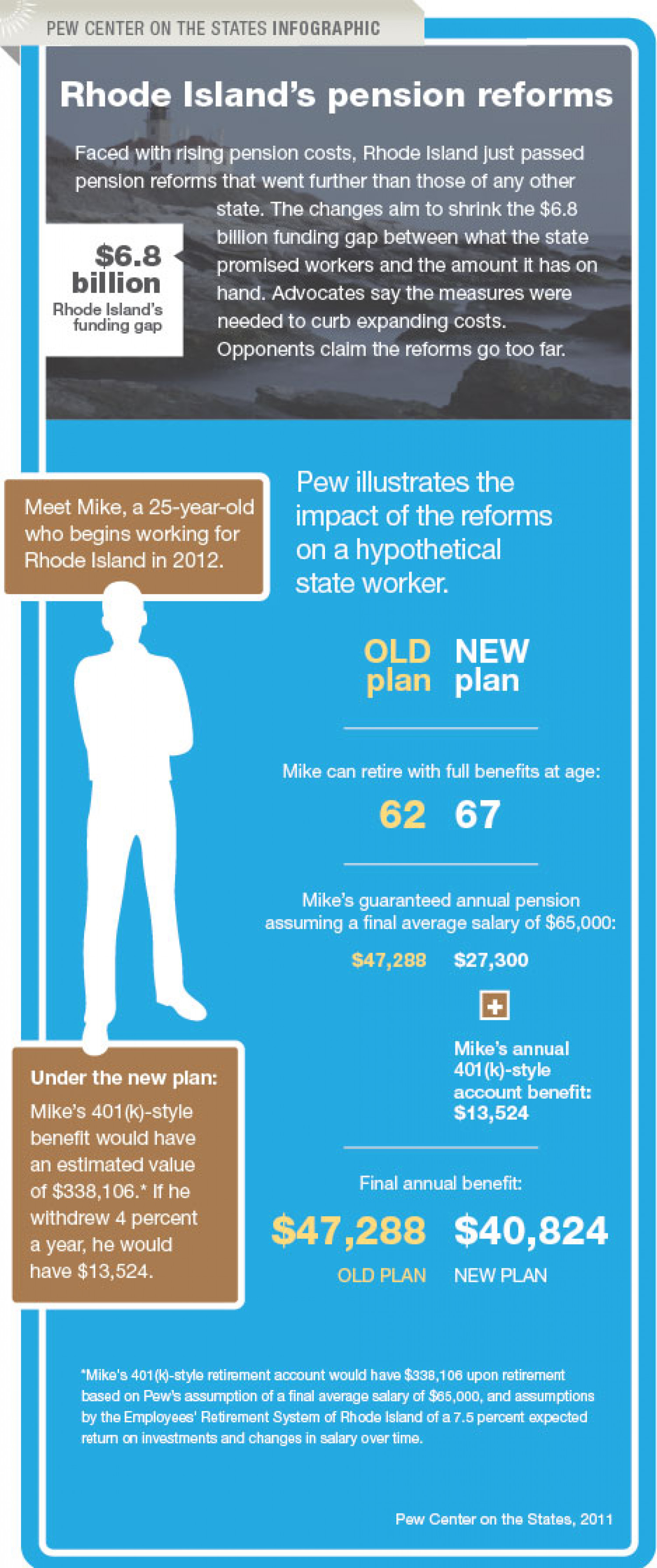 Pension Reforms in Rhode Island Infographic
