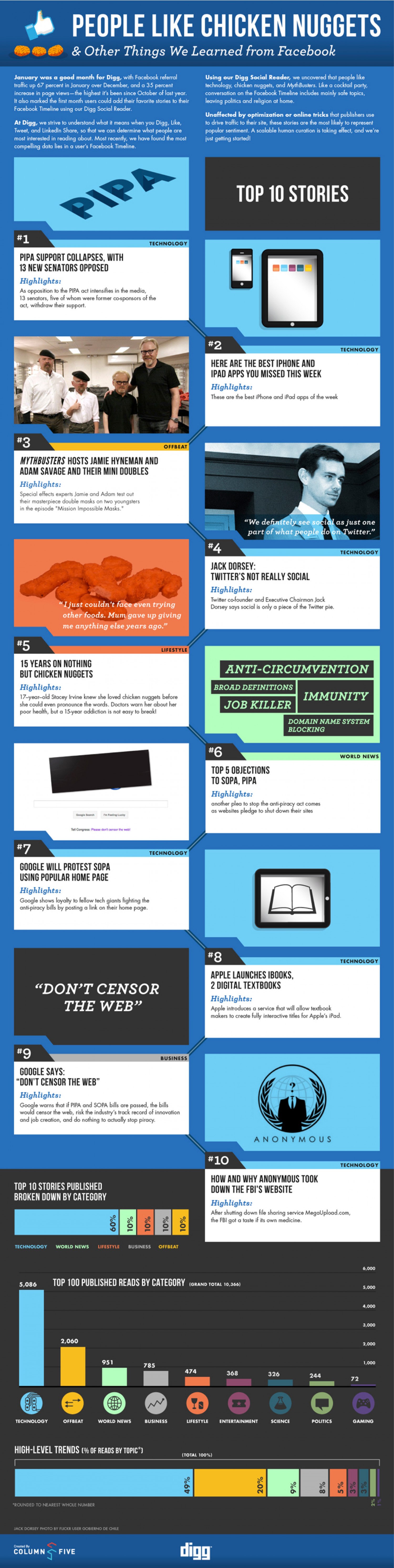 People Like Chicken Nuggets & Other Things We Learned From Facebook Infographic