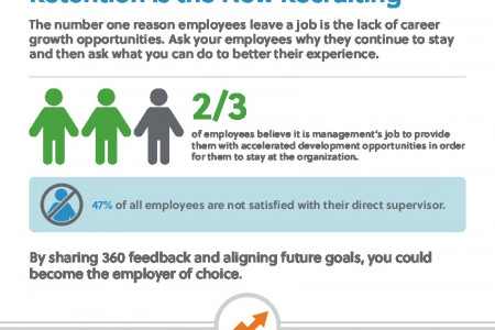 People Management Trends are Changing. Are You? Infographic