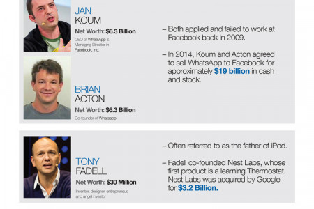People Who Made Millions After Selling Their Company Infographic