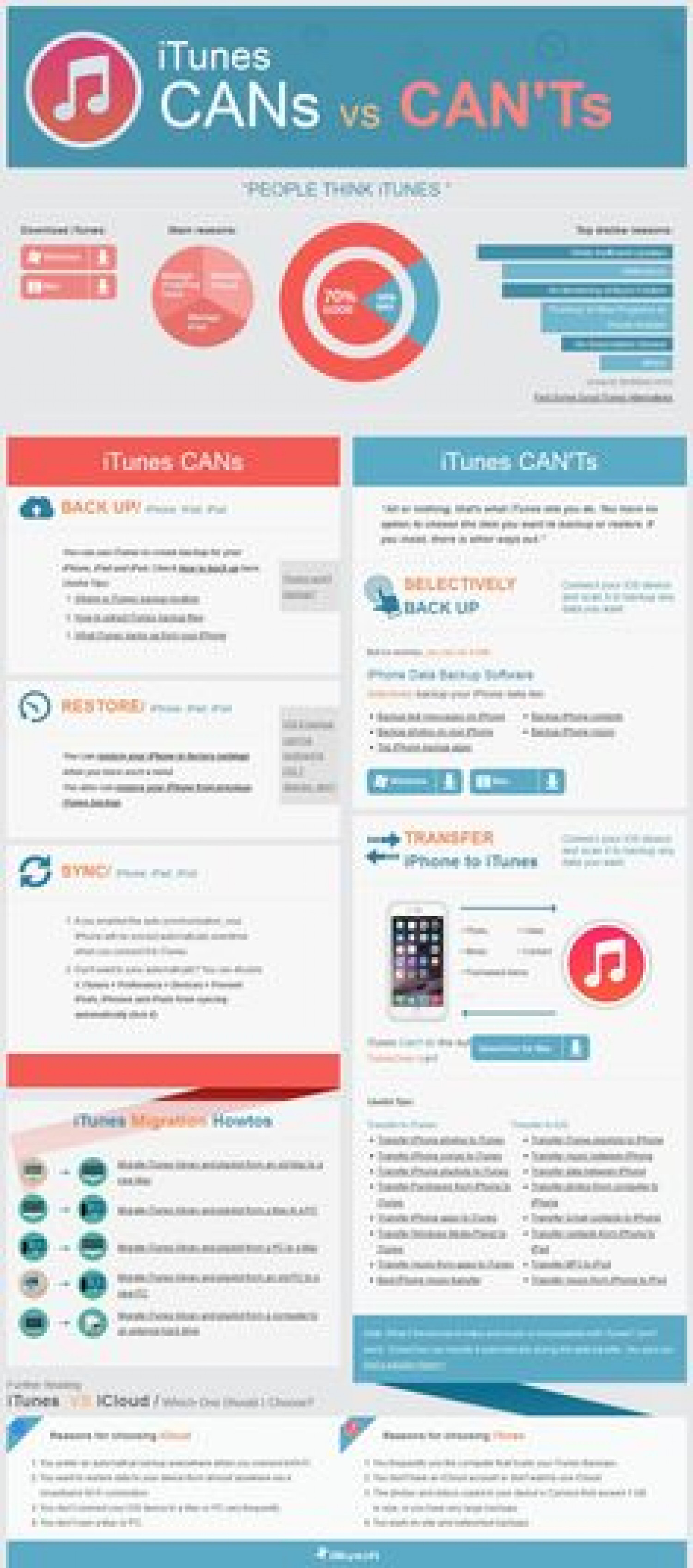 People's ideas for iTunes that you don't know Infographic
