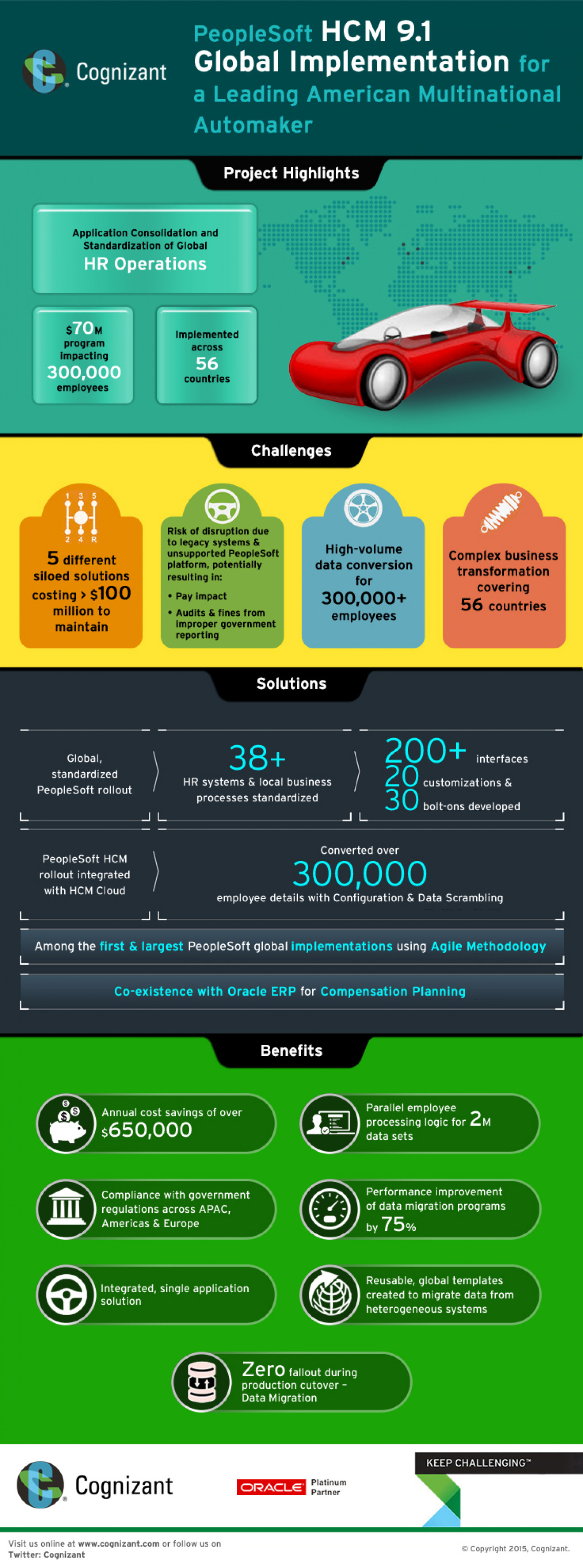 PeopleSoft HCM 9.1 Global Implementation For A Leading American Multinational Automaker. Infographic