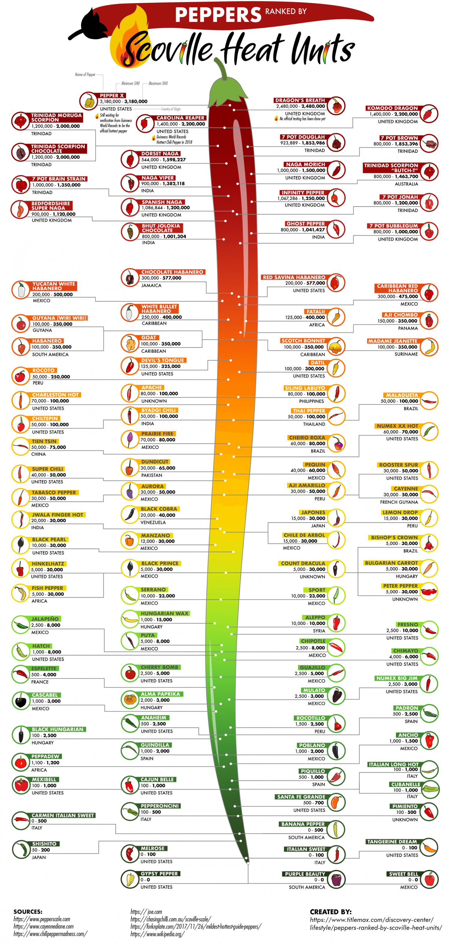 Peppers Ranked by Scoville Heat Units  Infographic