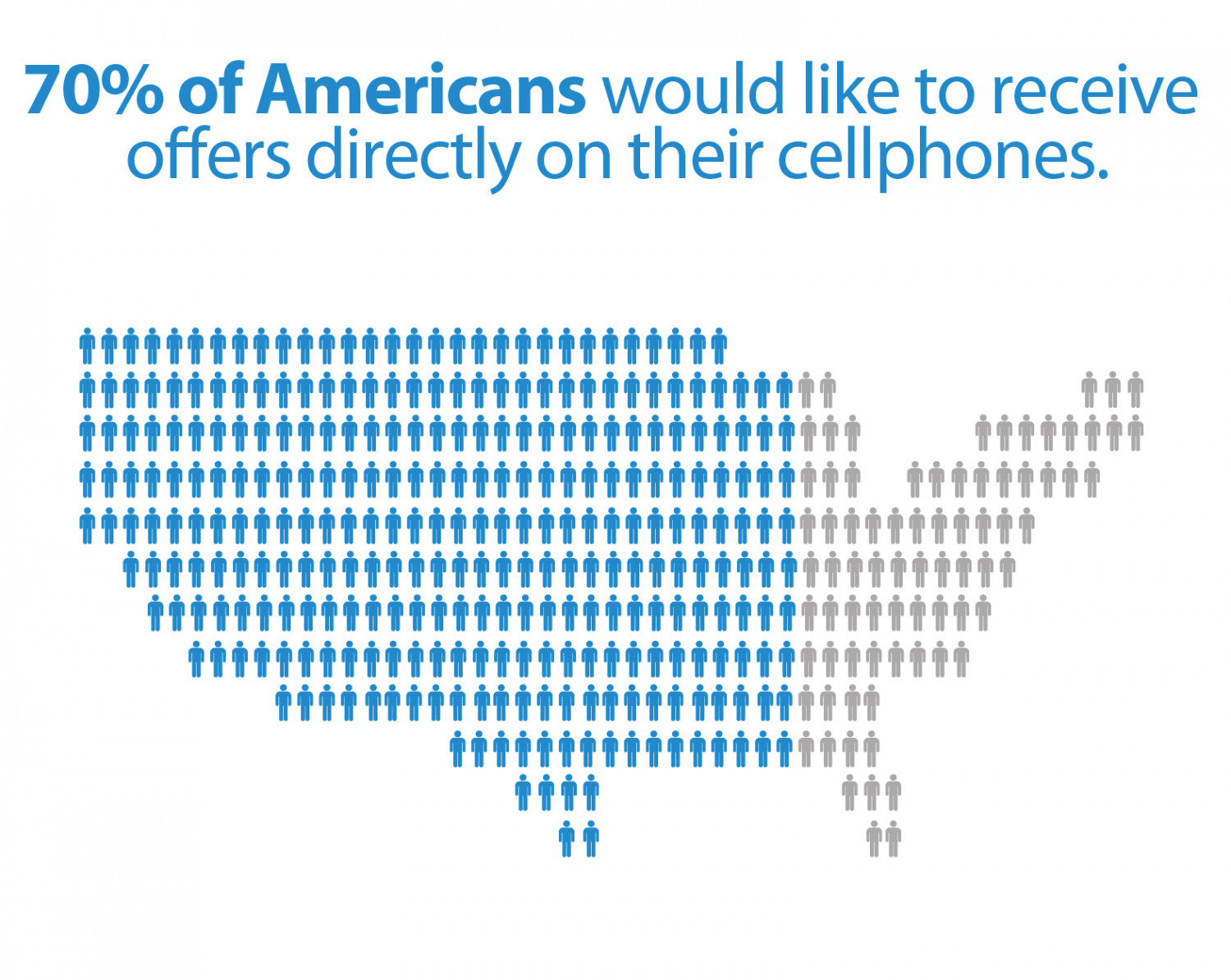 Percent of Americans Who'd Like Mobile Offers Infographic