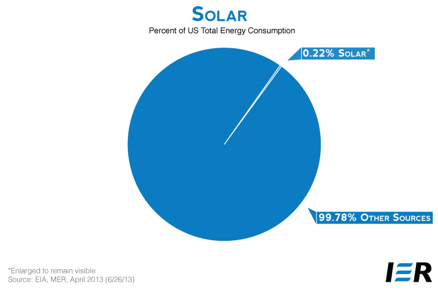 Percent of US Total Energy Consumption Infographic