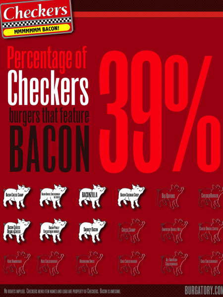 Percentage of Checkers Burgers that Feature Bacon Infographic