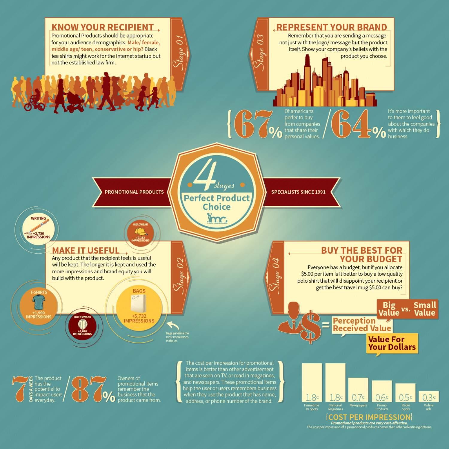Perfect Promotional Choice Infographic