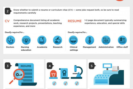 Perfecting Your Medical Resume Infographic