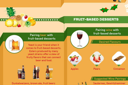 'Perfectly pair wine & beer with Christmas Dinner' [INFOGRAPHIC] Infographic