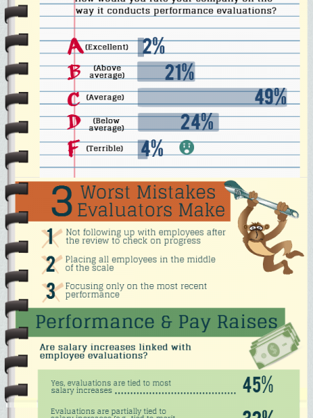 Performance Reviews Infographics  VisualLy