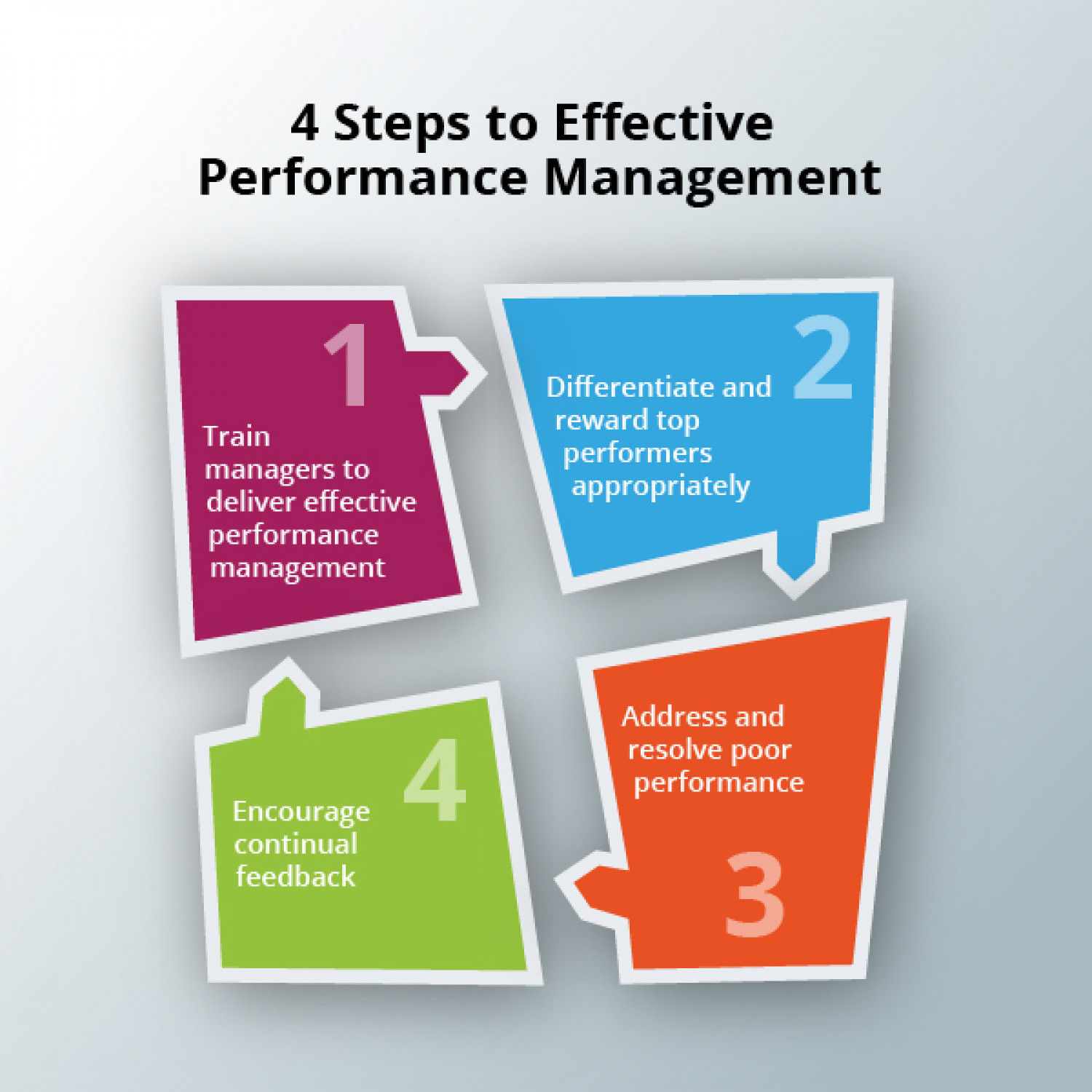 performance management in an organization management essay Management essays - an organization's performance success will be inherently based on the performance effectiveness of its personnel.