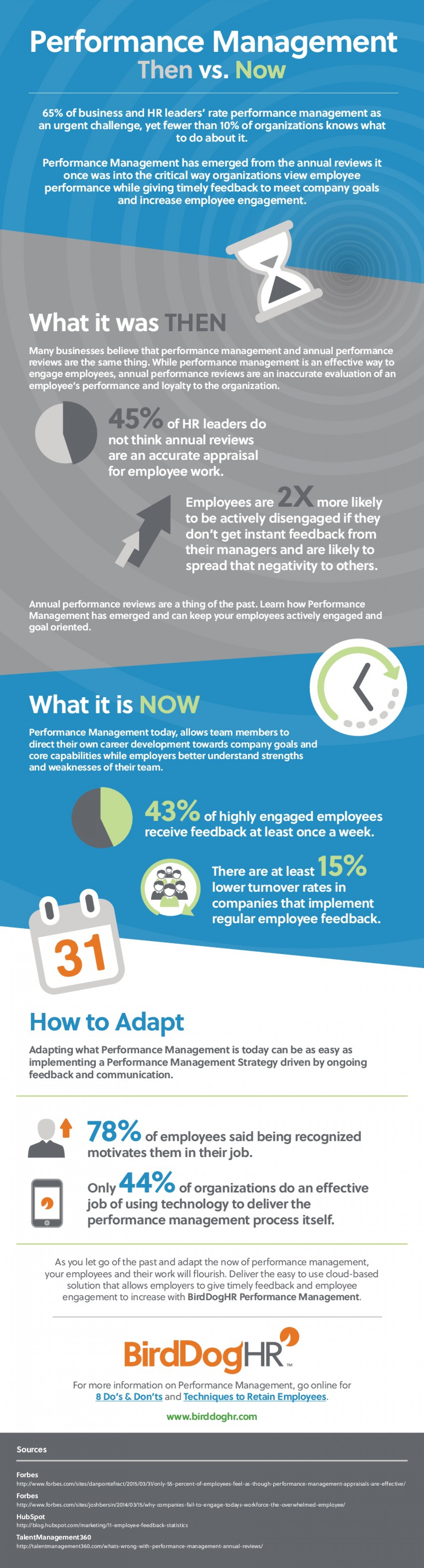Performance Management Infographic