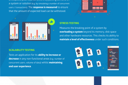 Performance Testing: The Basics Infographic