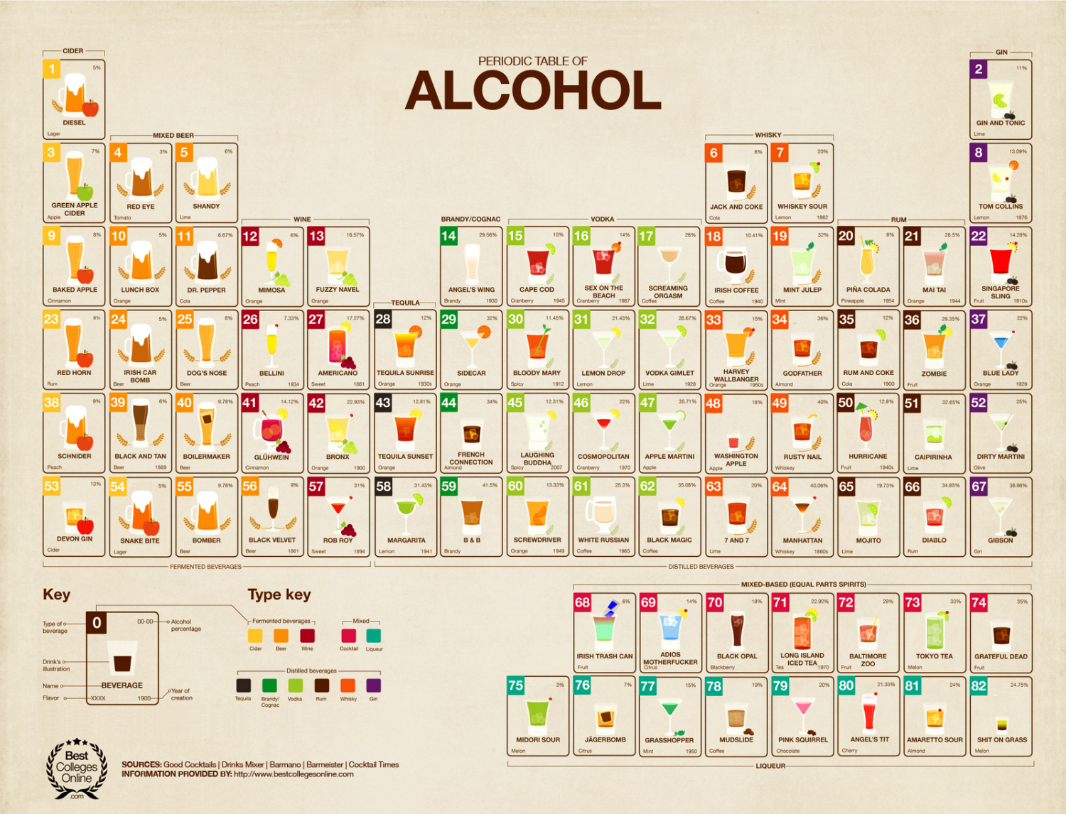Periodic Table Of Alcohol Visual