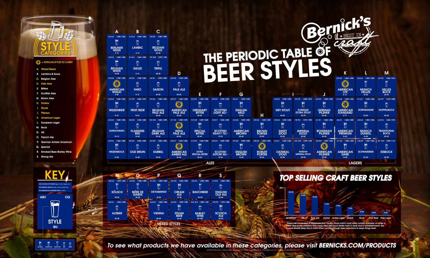 Periodic Table of Beer Infographic