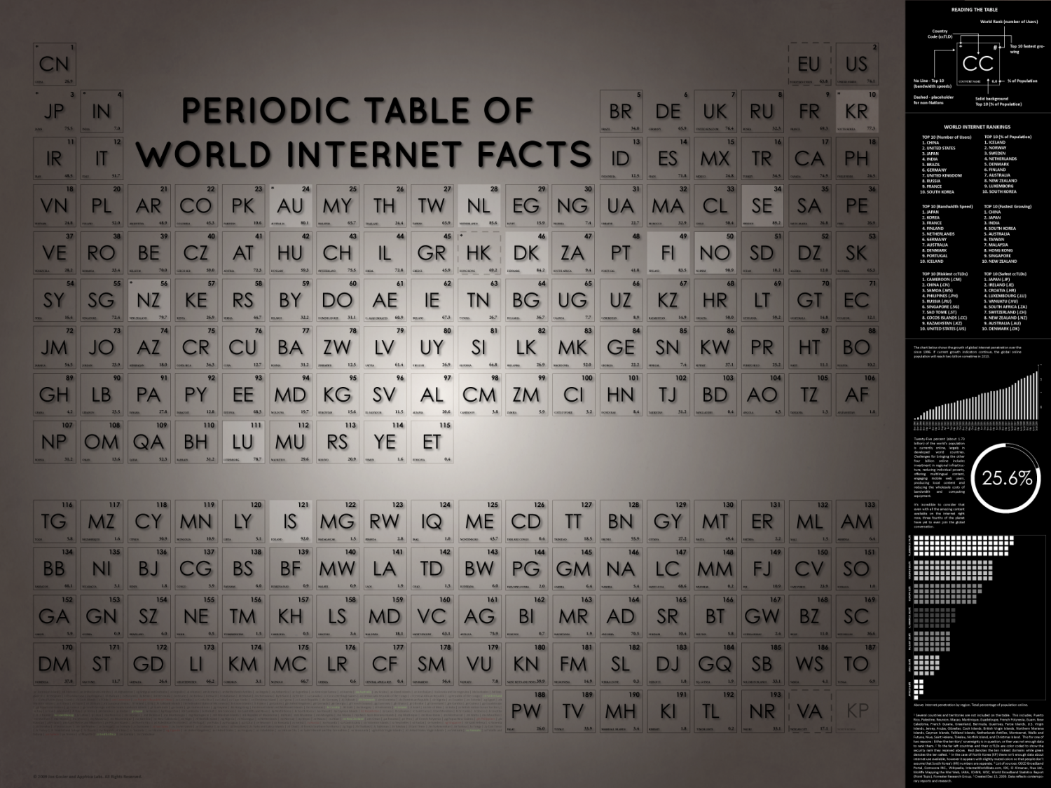 Periodic Table of Internet World Facts (2010) Infographic