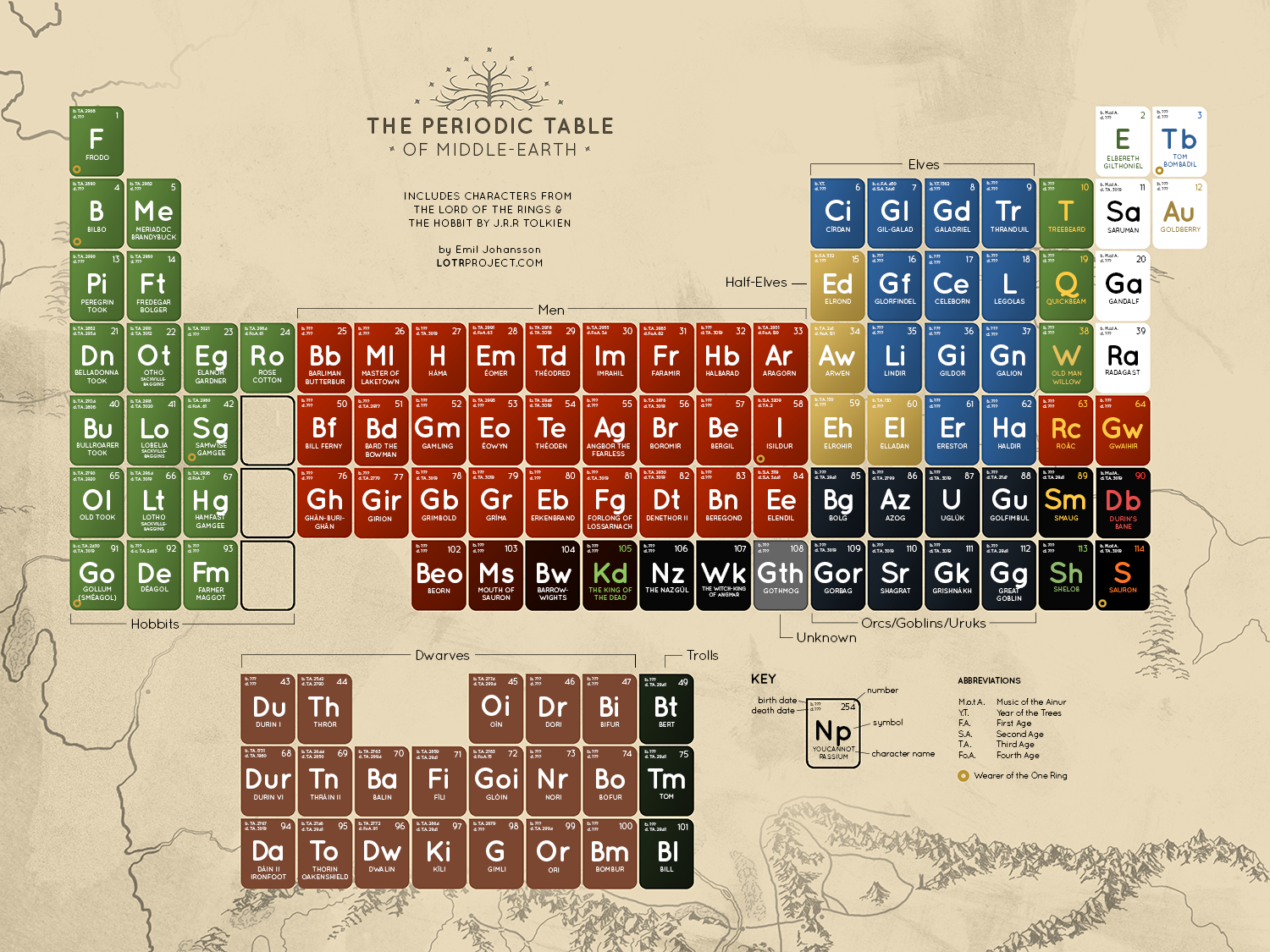 Periodic table of middle earth visual periodic table of middle earth infographic gamestrikefo Image collections