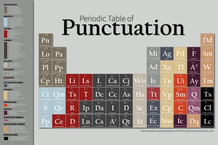 Periodic Table of Punctuation Infographic