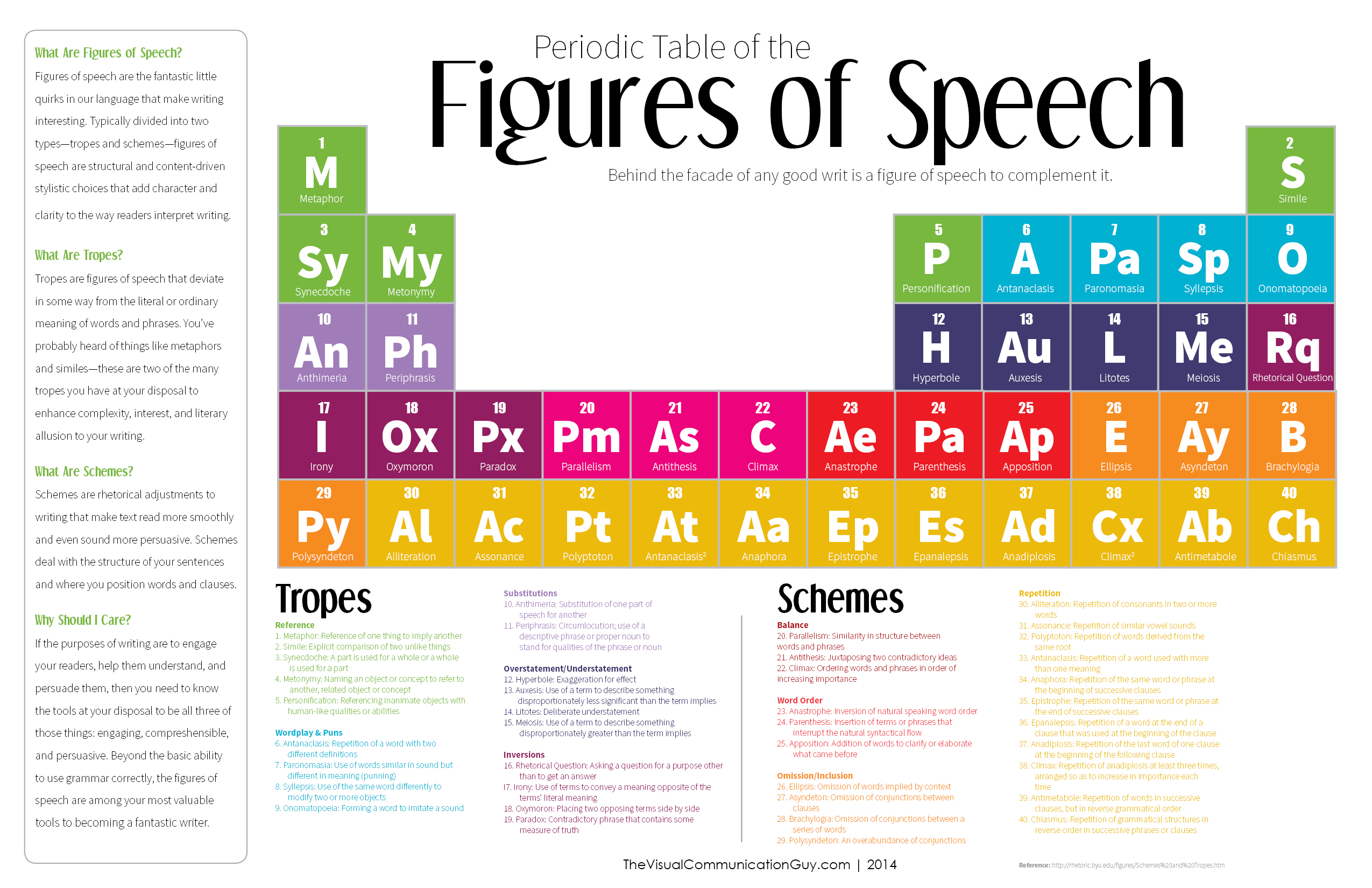 Periodic table infographics visual periodic table of the figures of speech infographic urtaz Choice Image