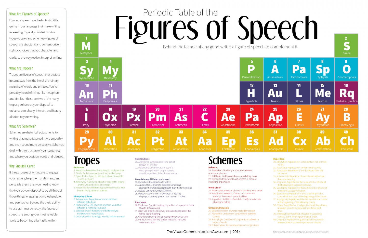 Periodic Table Of The Figures Of Speech Visual