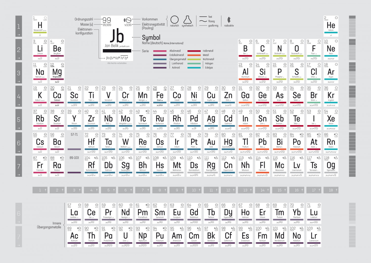 Periodic table Infographic