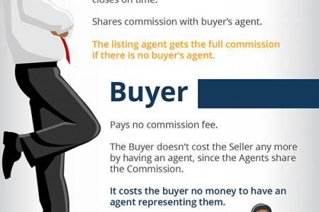 Perks of a Buyer's Agent Infographic