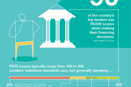 Perks of a Stellar Credit Score Infographic