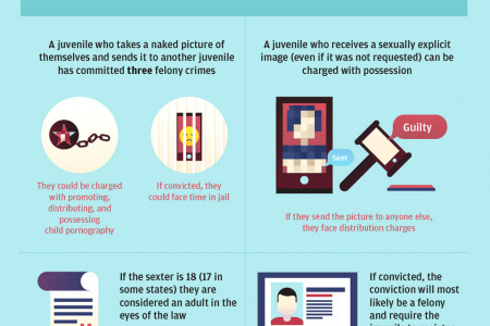 Permanent Picture: Teen Sexting Infographic
