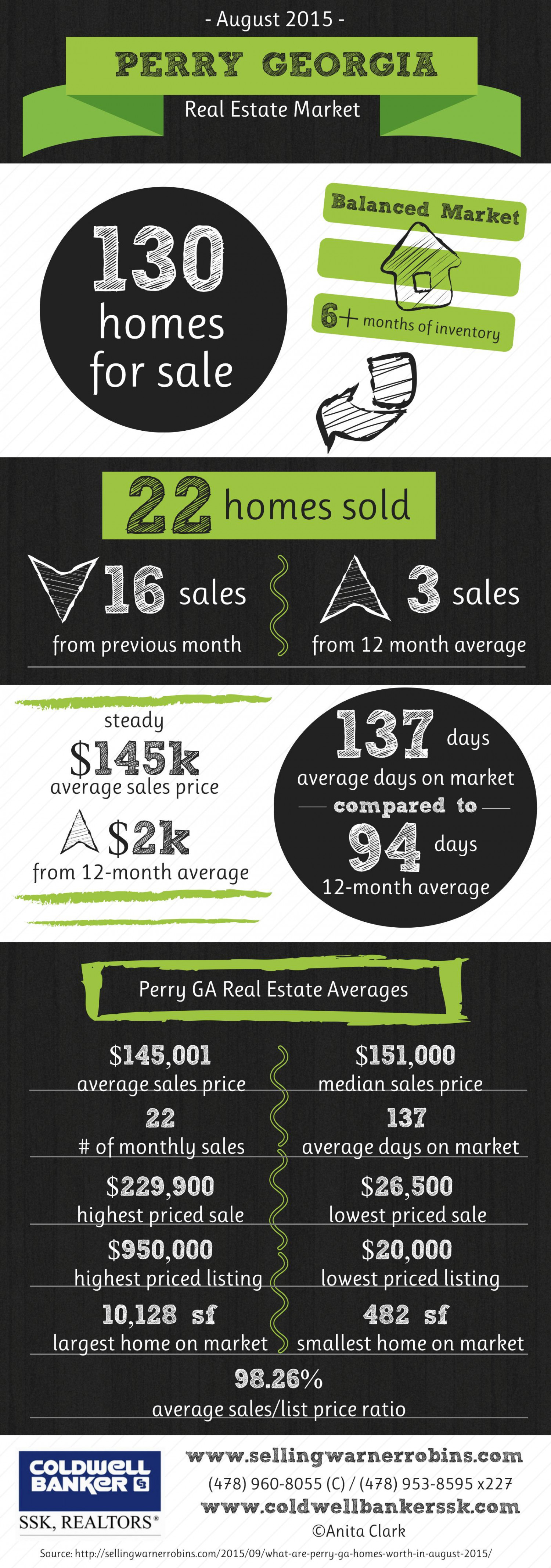 Perry GA Real Estate Market in August 2015 Infographic