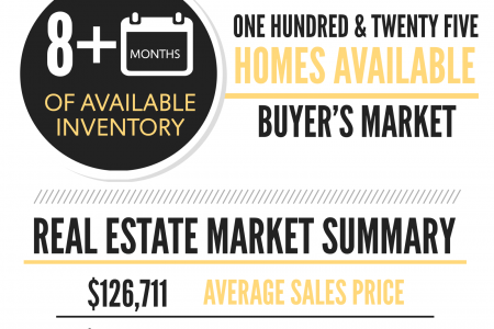Perry GA Real Estate Market in February 2015 Infographic