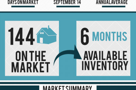 Perry GA Real Estate Market in October 2014 Infographic