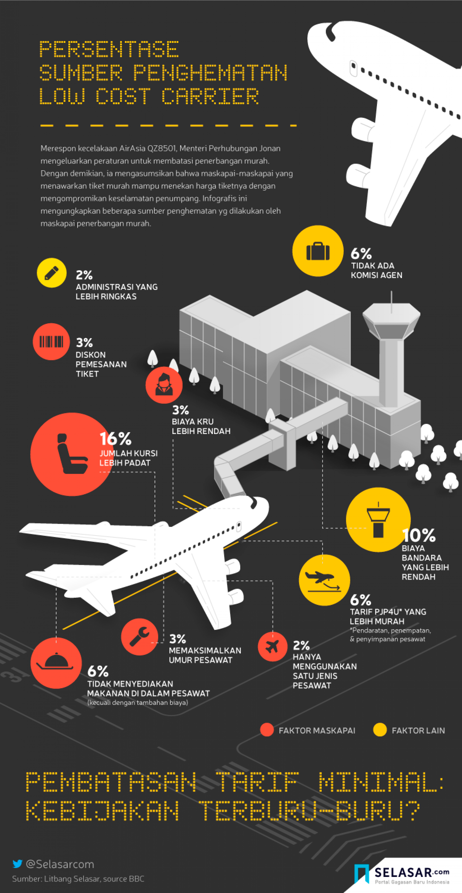 Persentase Sumber Penghematan Low Cost Carrier Infographic