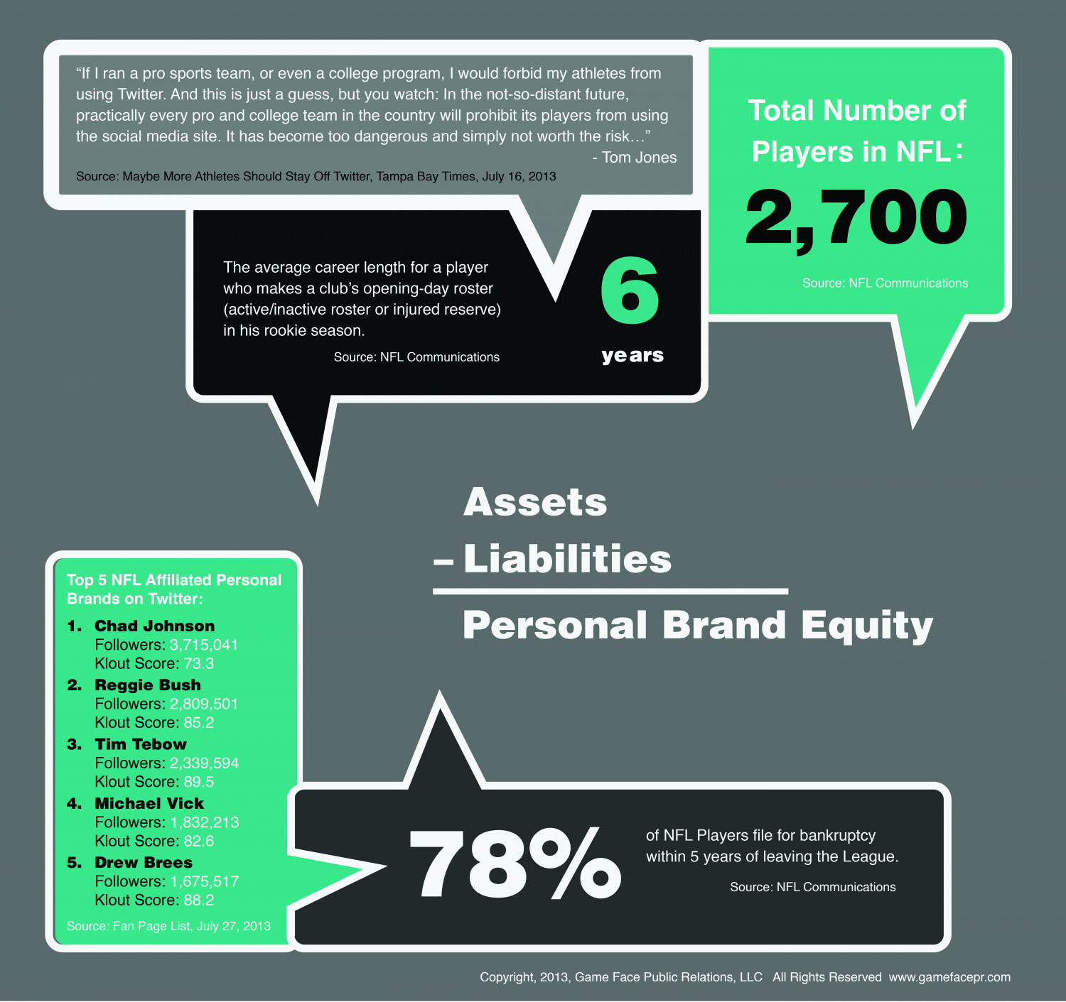 Personal Brands in the NFL Infographic