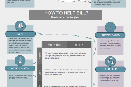 Personal change: change your career limiting habit Infographic