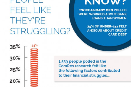 Personal Debt in the UK 2013 Edition Infographic