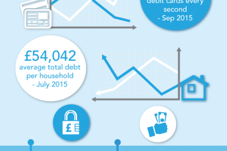 Personal Debt In the UK Infographic