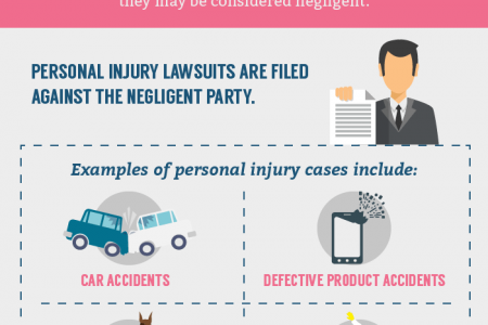 Personal Injury Lawsuits - How They Work Infographic