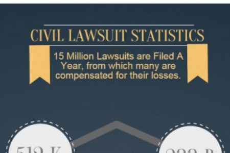 Personal Injury Lawsuits in the United States Infographic